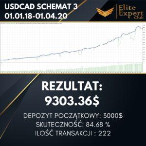 USDCAD SCHEMAT 3