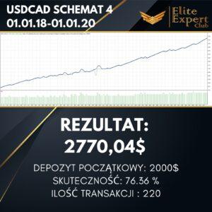 USDCAD SCHEMAT 4