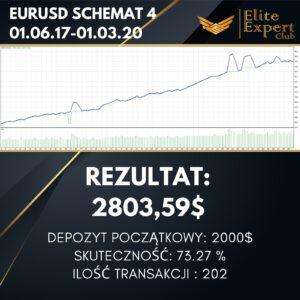 EURUSD SCHEMAT 4